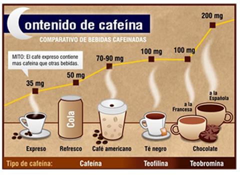 Contenido en cafeína